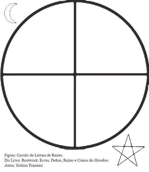 Circulo de Leitura de Raizes